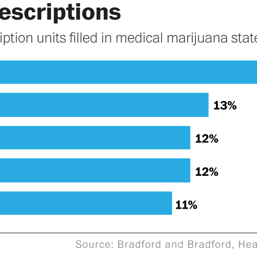Study: Nationwide medical marijuana laws would save lives — and a billion taxpayer dollars
