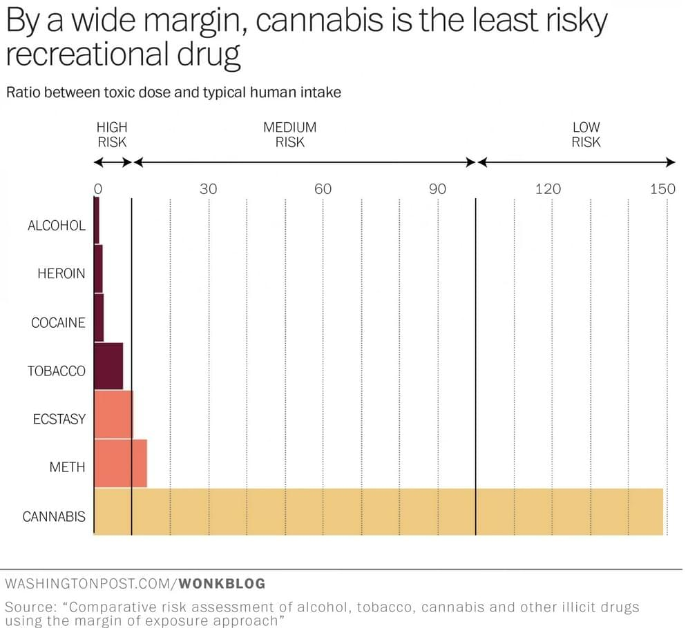 Marijuana may be even safer than previously thought, researchers say
